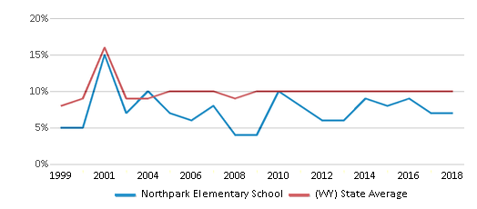 This chart display the percentage of students who is eligible for reduced lunch in Northpark Elementary School and the percentage of public school students who is eligible for reduced lunch in Wyoming by year, with the latest 2017-18 school year data.