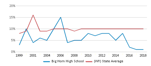 This chart display the percentage of students who is eligible for reduced lunch in Big Horn High School and the percentage of public school students who is eligible for reduced lunch in Wyoming by year, with the latest 2017-18 school year data.