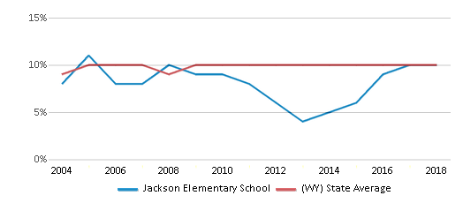 This chart display the percentage of students who is eligible for reduced lunch in Jackson Elementary School and the percentage of public school students who is eligible for reduced lunch in Wyoming by year, with the latest 2017-18 school year data.