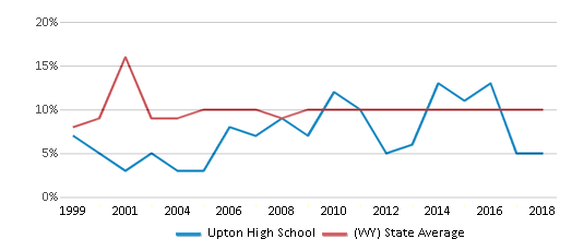 This chart display the percentage of students who is eligible for reduced lunch in Upton High School and the percentage of public school students who is eligible for reduced lunch in Wyoming by year, with the latest 2017-18 school year data.
