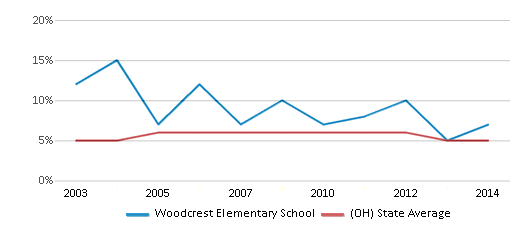 This chart display the percentage of students who is eligible for reduced lunch in Woodcrest Elementary School and the percentage of public school students who is eligible for reduced lunch in Ohio by year, with the latest 2013-14 school year data.
