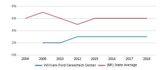 This chart display the percentage of students who is eligible for reduced lunch in William Ford Careertech Center and the percentage of public school students who is eligible for reduced lunch in Michigan by year, with the latest 2017-18 school year data.