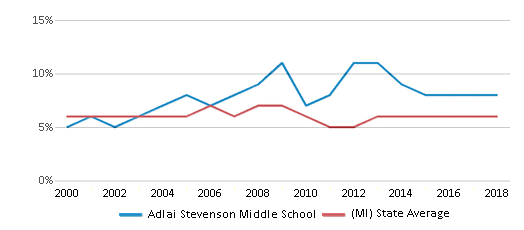 This chart display the percentage of students who is eligible for reduced lunch in Adlai Stevenson Middle School and the percentage of public school students who is eligible for reduced lunch in Michigan by year, with the latest 2017-18 school year data.