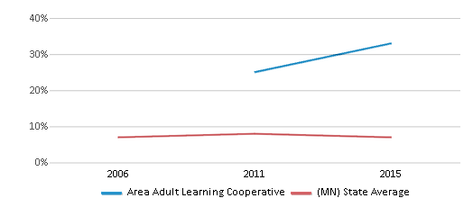 This chart display the percentage of students who is eligible for reduced lunch in Area Adult Learning Cooperative and the percentage of public school students who is eligible for reduced lunch in Minnesota by year, with the latest 2014-15 school year data.