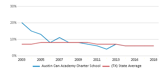 This chart display the percentage of students who is eligible for reduced lunch in Austin Can Academy Charter School and the percentage of public school students who is eligible for reduced lunch in Texas by year, with the latest 2017-18 school year data.