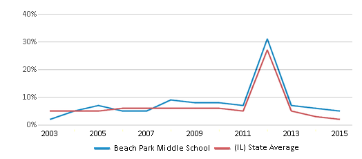 This chart display the percentage of students who is eligible for reduced lunch in Beach Park Middle School and the percentage of public school students who is eligible for reduced lunch in Illinois by year, with the latest 2014-15 school year data.