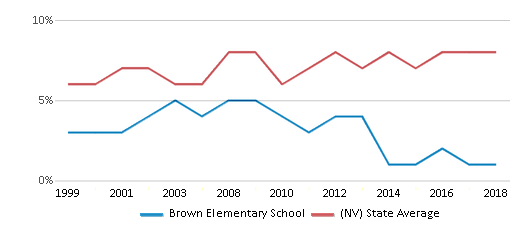 This chart display the percentage of students who is eligible for reduced lunch in Brown Elementary School and the percentage of public school students who is eligible for reduced lunch in Nevada by year, with the latest 2017-18 school year data.
