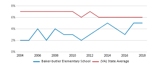 This chart display the percentage of students who is eligible for reduced lunch in Baker-butler Elementary School and the percentage of public school students who is eligible for reduced lunch in Virginia by year, with the latest 2017-18 school year data.