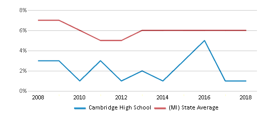 This chart display the percentage of students who is eligible for reduced lunch in Cambridge High School and the percentage of public school students who is eligible for reduced lunch in Michigan by year, with the latest 2017-18 school year data.