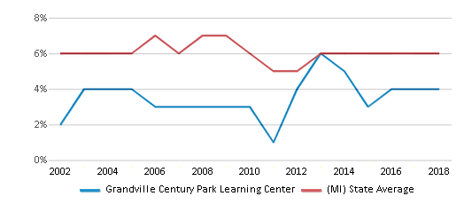 This chart display the percentage of students who is eligible for reduced lunch in Grandville Century Park Learning Center and the percentage of public school students who is eligible for reduced lunch in Michigan by year, with the latest 2017-18 school year data.