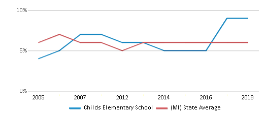 This chart display the percentage of students who is eligible for reduced lunch in Childs Elementary School and the percentage of public school students who is eligible for reduced lunch in Michigan by year, with the latest 2017-18 school year data.