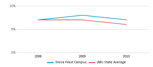 This chart display the percentage of students who is eligible for reduced lunch in Kresa West Campus and the percentage of public school students who is eligible for reduced lunch in Michigan by year, with the latest 2009-10 school year data.