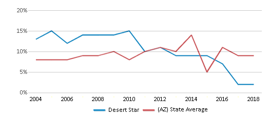 This chart display the percentage of students who is eligible for reduced lunch in Desert Star and the percentage of public school students who is eligible for reduced lunch in Arizona by year, with the latest 2017-18 school year data.