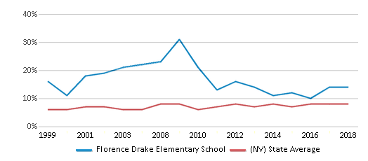This chart display the percentage of students who is eligible for reduced lunch in Florence Drake Elementary School and the percentage of public school students who is eligible for reduced lunch in Nevada by year, with the latest 2017-18 school year data.