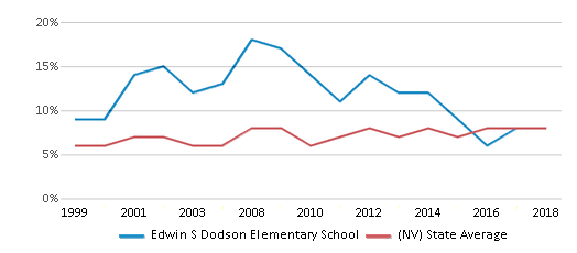 This chart display the percentage of students who is eligible for reduced lunch in Edwin S Dodson Elementary School and the percentage of public school students who is eligible for reduced lunch in Nevada by year, with the latest 2017-18 school year data.