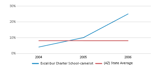 This chart display the percentage of students who is eligible for reduced lunch in Excalibur Charter School-camelot and the percentage of public school students who is eligible for reduced lunch in Arizona by year, with the latest 2005-06 school year data.