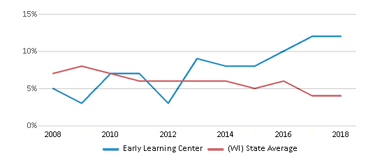 This chart display the percentage of students who is eligible for reduced lunch in Early Learning Center and the percentage of public school students who is eligible for reduced lunch in Wisconsin by year, with the latest 2017-18 school year data.