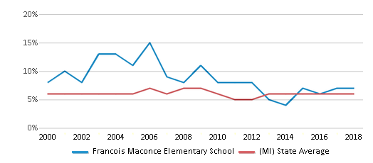This chart display the percentage of students who is eligible for reduced lunch in Francois Maconce Elementary School and the percentage of public school students who is eligible for reduced lunch in Michigan by year, with the latest 2017-18 school year data.