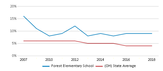 This chart display the percentage of students who is eligible for reduced lunch in Forest Elementary School and the percentage of public school students who is eligible for reduced lunch in Ohio by year, with the latest 2017-18 school year data.