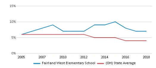 This chart display the percentage of students who is eligible for reduced lunch in Fairland West Elementary School and the percentage of public school students who is eligible for reduced lunch in Ohio by year, with the latest 2017-18 school year data.