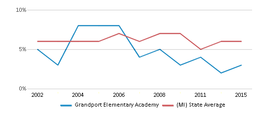 This chart display the percentage of students who is eligible for reduced lunch in Grandport Elementary Academy and the percentage of public school students who is eligible for reduced lunch in Michigan by year, with the latest 2014-15 school year data.