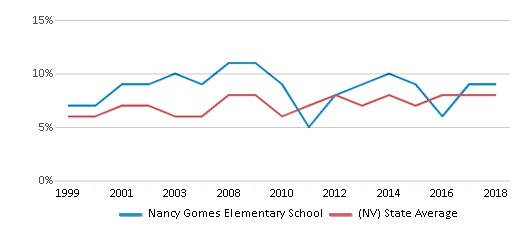 This chart display the percentage of students who is eligible for reduced lunch in Nancy Gomes Elementary School and the percentage of public school students who is eligible for reduced lunch in Nevada by year, with the latest 2017-18 school year data.