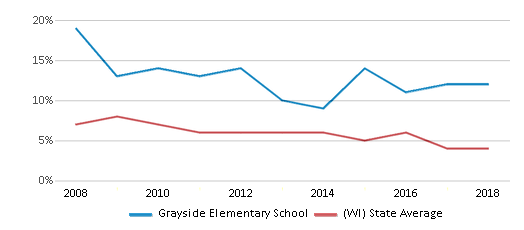 This chart display the percentage of students who is eligible for reduced lunch in Grayside Elementary School and the percentage of public school students who is eligible for reduced lunch in Wisconsin by year, with the latest 2017-18 school year data.