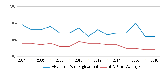 This chart display the percentage of students who is eligible for reduced lunch in Hiwassee Dam High School and the percentage of public school students who is eligible for reduced lunch in North Carolina by year, with the latest 2017-18 school year data.