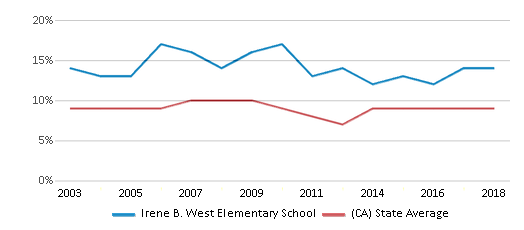 This chart display the percentage of students who is eligible for reduced lunch in Irene B. West Elementary School and the percentage of public school students who is eligible for reduced lunch in California by year, with the latest 2017-18 school year data.
