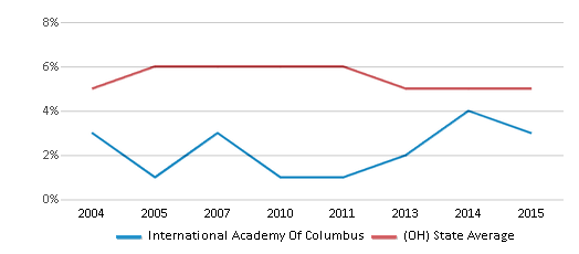 This chart display the percentage of students who is eligible for reduced lunch in International Academy Of Columbus and the percentage of public school students who is eligible for reduced lunch in Ohio by year, with the latest 2014-15 school year data.