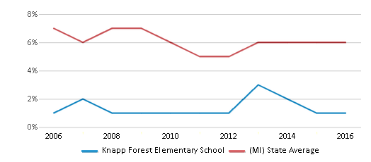 This chart display the percentage of students who is eligible for reduced lunch in Knapp Forest Elementary School and the percentage of public school students who is eligible for reduced lunch in Michigan by year, with the latest 2015-16 school year data.