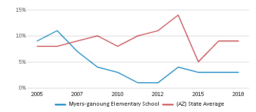 This chart display the percentage of students who is eligible for reduced lunch in Myers-ganoung Elementary School and the percentage of public school students who is eligible for reduced lunch in Arizona by year, with the latest 2017-18 school year data.