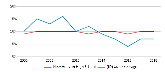 This chart display the percentage of students who is eligible for reduced lunch in New Horizon High School and the percentage of public school students who is eligible for reduced lunch in Idaho by year, with the latest 2017-18 school year data.