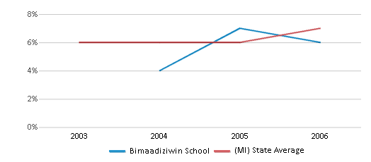 This chart display the percentage of students who is eligible for reduced lunch in Bimaadiziwin School and the percentage of public school students who is eligible for reduced lunch in Michigan by year, with the latest 2005-06 school year data.