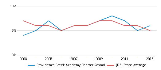This chart display the percentage of students who is eligible for reduced lunch in Providence Creek Academy Charter School and the percentage of public school students who is eligible for reduced lunch in Delaware by year, with the latest 2012-13 school year data.