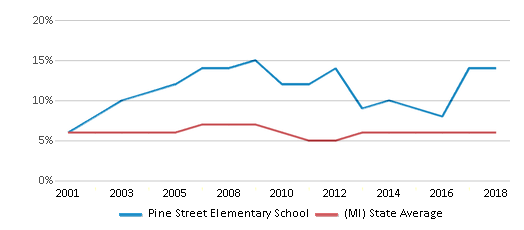 This chart display the percentage of students who is eligible for reduced lunch in Pine Street Elementary School and the percentage of public school students who is eligible for reduced lunch in Michigan by year, with the latest 2017-18 school year data.