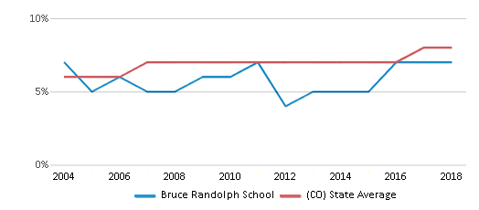 This chart display the percentage of students who is eligible for reduced lunch in Bruce Randolph School and the percentage of public school students who is eligible for reduced lunch in Colorado by year, with the latest 2017-18 school year data.