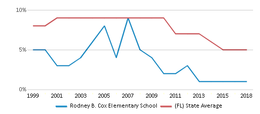 This chart display the percentage of students who is eligible for reduced lunch in Rodney B. Cox Elementary School and the percentage of public school students who is eligible for reduced lunch in Florida by year, with the latest 2017-18 school year data.