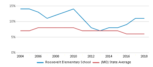 This chart display the percentage of students who is eligible for reduced lunch in Roosevelt Elementary School and the percentage of public school students who is eligible for reduced lunch in Missouri by year, with the latest 2017-18 school year data.