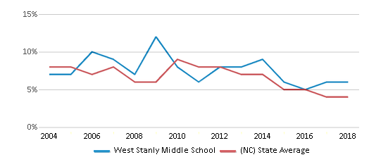 This chart display the percentage of students who is eligible for reduced lunch in West Stanly Middle School and the percentage of public school students who is eligible for reduced lunch in North Carolina by year, with the latest 2017-18 school year data.