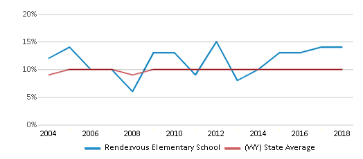 This chart display the percentage of students who is eligible for reduced lunch in Rendezvous Elementary School and the percentage of public school students who is eligible for reduced lunch in Wyoming by year, with the latest 2017-18 school year data.