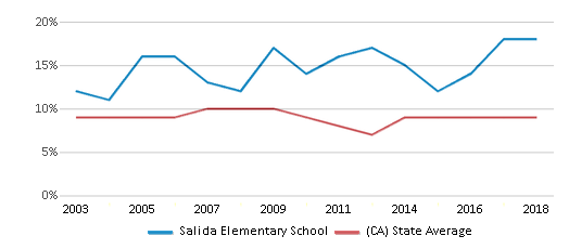 This chart display the percentage of students who is eligible for reduced lunch in Salida Elementary School and the percentage of public school students who is eligible for reduced lunch in California by year, with the latest 2017-18 school year data.