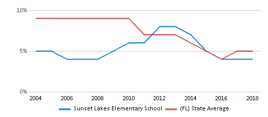 This chart display the percentage of students who is eligible for reduced lunch in Sunset Lakes Elementary School and the percentage of public school students who is eligible for reduced lunch in Florida by year, with the latest 2017-18 school year data.