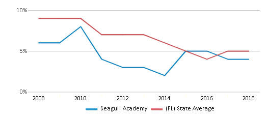 This chart display the percentage of students who is eligible for reduced lunch in Seagull Academy and the percentage of public school students who is eligible for reduced lunch in Florida by year, with the latest 2017-18 school year data.