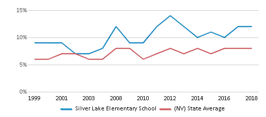 This chart display the percentage of students who is eligible for reduced lunch in Silver Lake Elementary School and the percentage of public school students who is eligible for reduced lunch in Nevada by year, with the latest 2017-18 school year data.