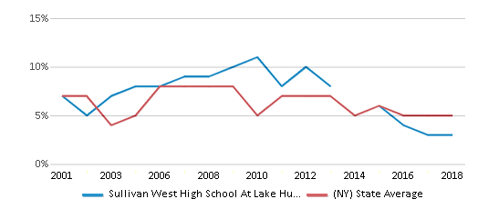 This chart display the percentage of students who is eligible for reduced lunch in Sullivan West High School At Lake Huntington and the percentage of public school students who is eligible for reduced lunch in New York by year, with the latest 2017-18 school year data.