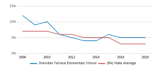 This chart display the percentage of students who is eligible for reduced lunch in Sheridan Terrace Elementary School and the percentage of public school students who is eligible for reduced lunch in Pennsylvania by year, with the latest 2017-18 school year data.