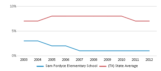This chart display the percentage of students who is eligible for reduced lunch in Sam Fordyce Elementary School and the percentage of public school students who is eligible for reduced lunch in Texas by year, with the latest 2011-12 school year data.