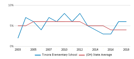 This chart display the percentage of students who is eligible for reduced lunch in Tinora Elementary School and the percentage of public school students who is eligible for reduced lunch in Ohio by year, with the latest 2017-18 school year data.