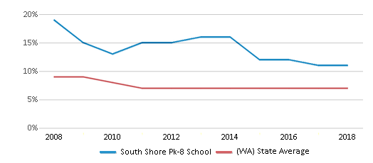 This chart display the percentage of students who is eligible for reduced lunch in South Shore Pk-8 School and the percentage of public school students who is eligible for reduced lunch in Washington by year, with the latest 2017-18 school year data.